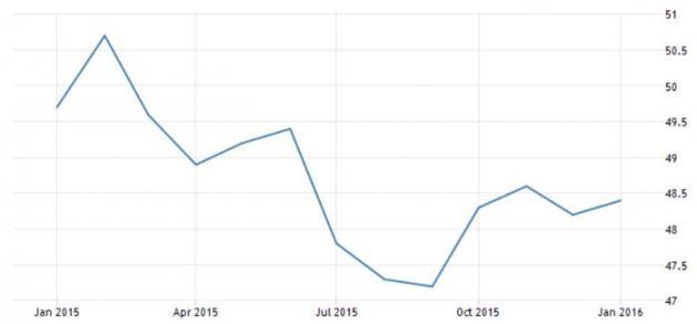 Trading economics china pmi