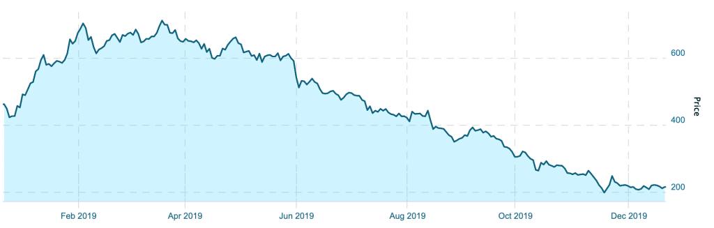 1-Year Chart of the Canadian Marijuana Index (2019)