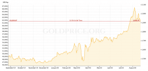 1 year chart of the price of gold
