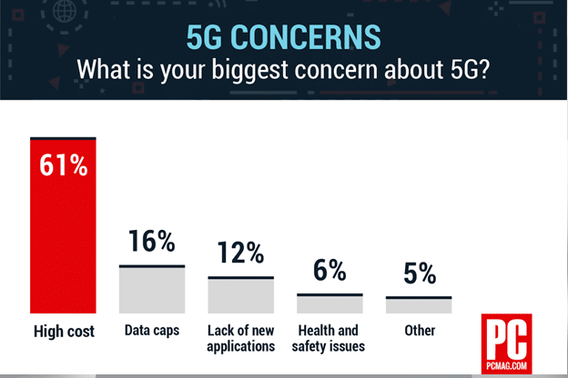 Top 5 Concerns about 5G