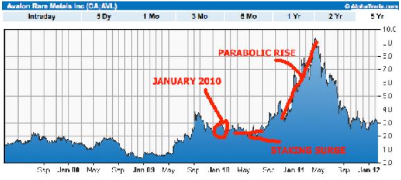 avl-chart
