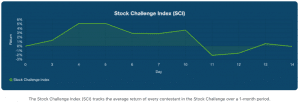 Stock Challenge Index (SCI) for Week 2 of the August 2020 Stock Challenge