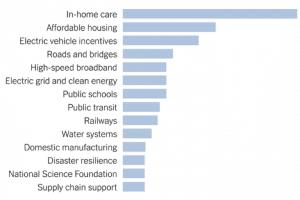 Breakdown of Biden Infrastructure plan