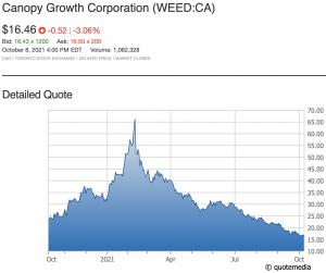 WEED 1-yr chart