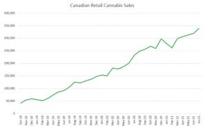 Cannabis retail sales in Canada