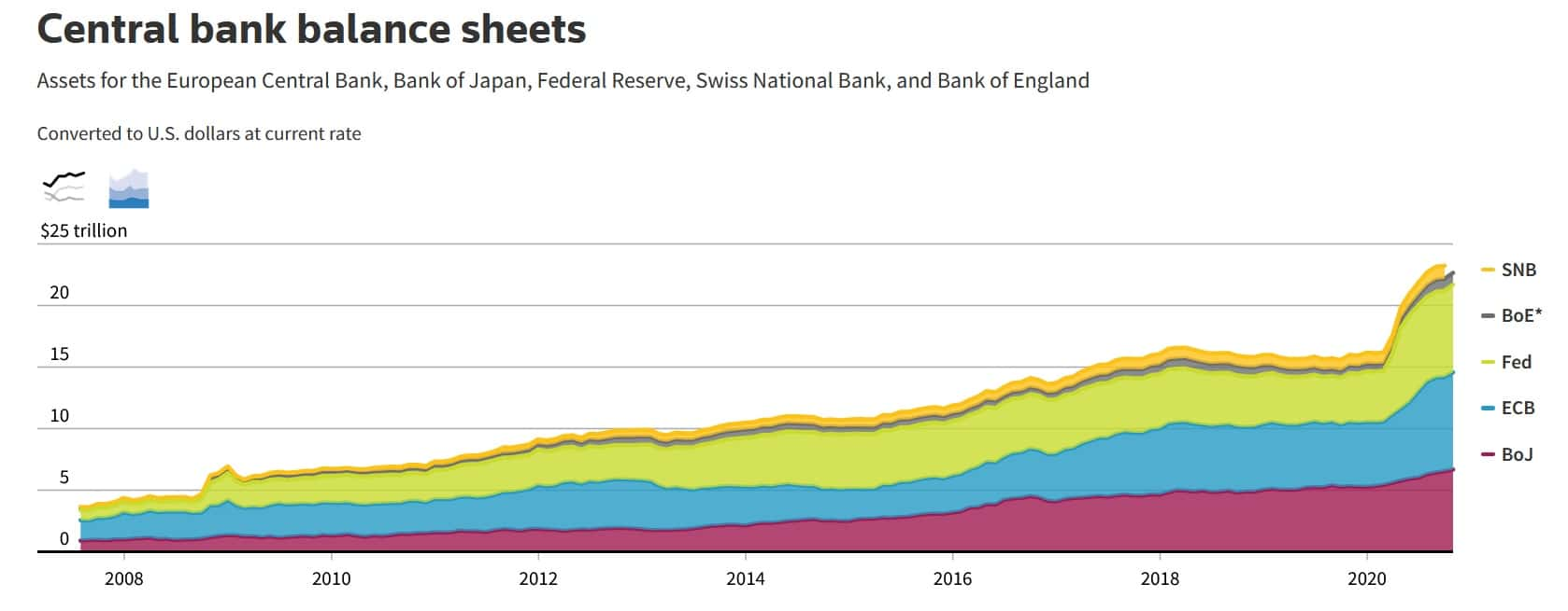 central bank balance sheets rise across the world
