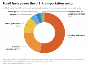 EIA Pie chart of fossil fuels