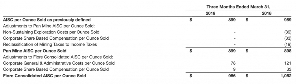 Fiore Gold's Pan Mine AISC results between Q2 2019 and Q2 2018