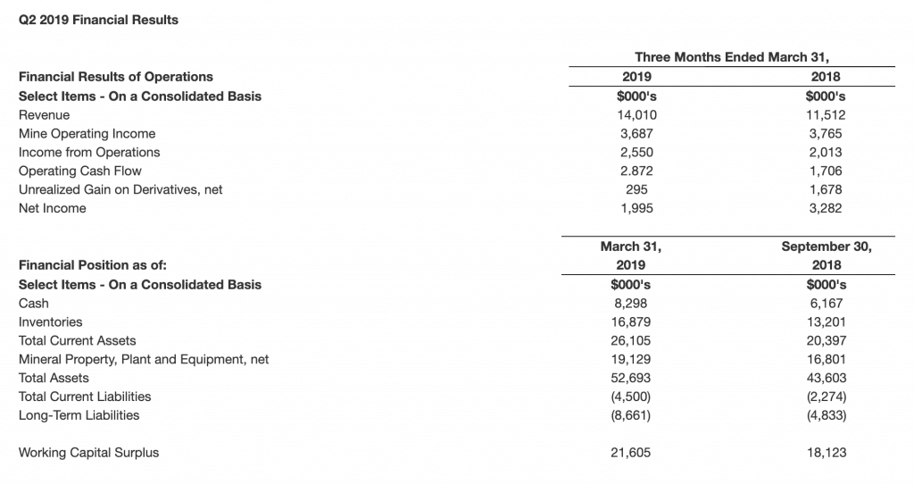 Fiore Gold Q2 2019 financial results
