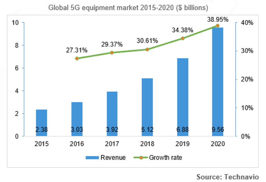 Chart of the global 5G equipment market from 2015-2020