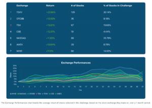 July 2020 Exchange Performances Chart