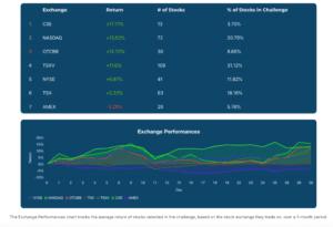 June 2020 Stock Challenge Exchange Performances Charts