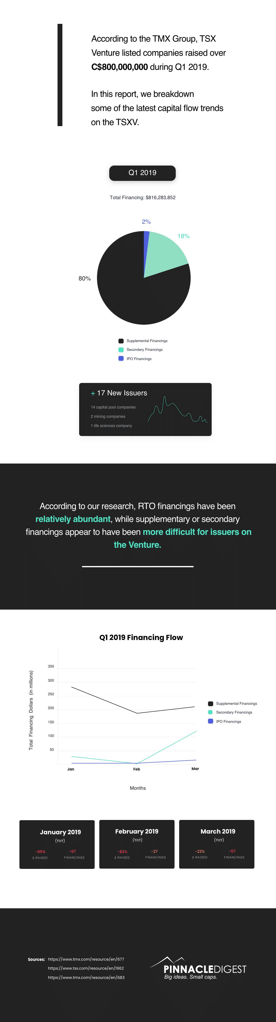 TSX Venture financing statistics for Q1 2019