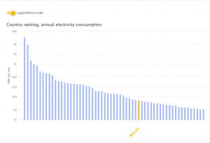 Bitcoin's energy consumption, August