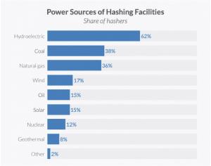 Crypto power sources