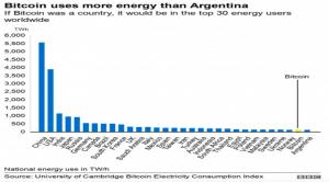 Bitcoin's energy consumption