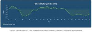 Stock Challenge chart Mar. 31