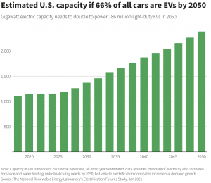 U.S E.V Estimate by 2050