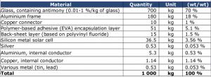 material breakdown in PV Production