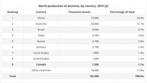 World alumina production