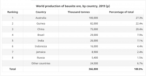 production of bauxite ore by country