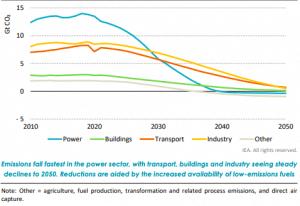CO2 emissions strategy