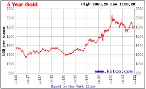 gold spot price 5-yr