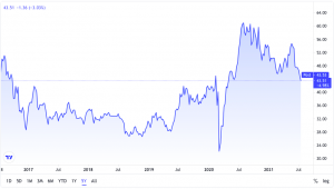 opportunity in junior gold: GDXY 5-yr