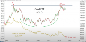 Gold vs. S&P500