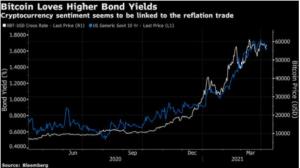 Bonds vs. Bitcoin