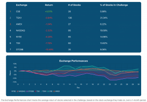 Exchange Performances as of September 30, 2020
