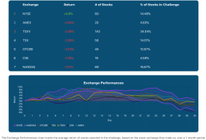 Stock Challenge Exchange Performances for October 2020
