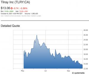 TLRY 1-yr chart