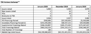 Chart of TSX Venture equity financing statistics for January 2020