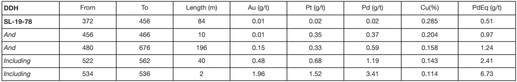 Table 2 of DDH SL-19-78 Significant Assay Results