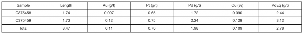 Table 3 of Sally Trench Q 2015 Assay Results