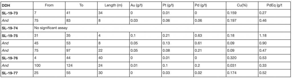 Table 4 of Sally Keel Zone Drill Holes - Significant Assay Results