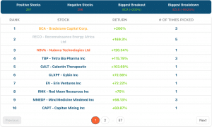 April top stock picks