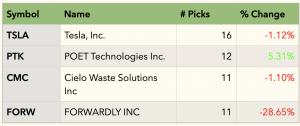 Top March stock challenge picks