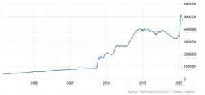 United States Money Supply M0 25 Year Chart