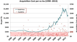 Chart showing the acquisition cost per ounce of gold between 1990 to 2013
