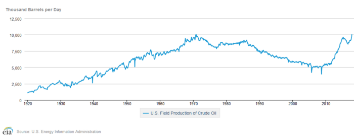 oil field production in US