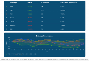 august 2020 final stock challenge exchanges chart