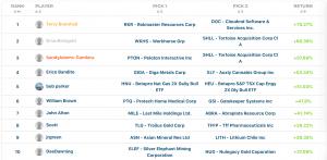 august 2020 stock challenge final top 10 leaderboards