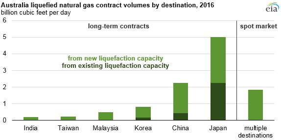 Australia natural gas contract