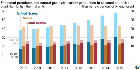 global leaders in hydrocarbon production