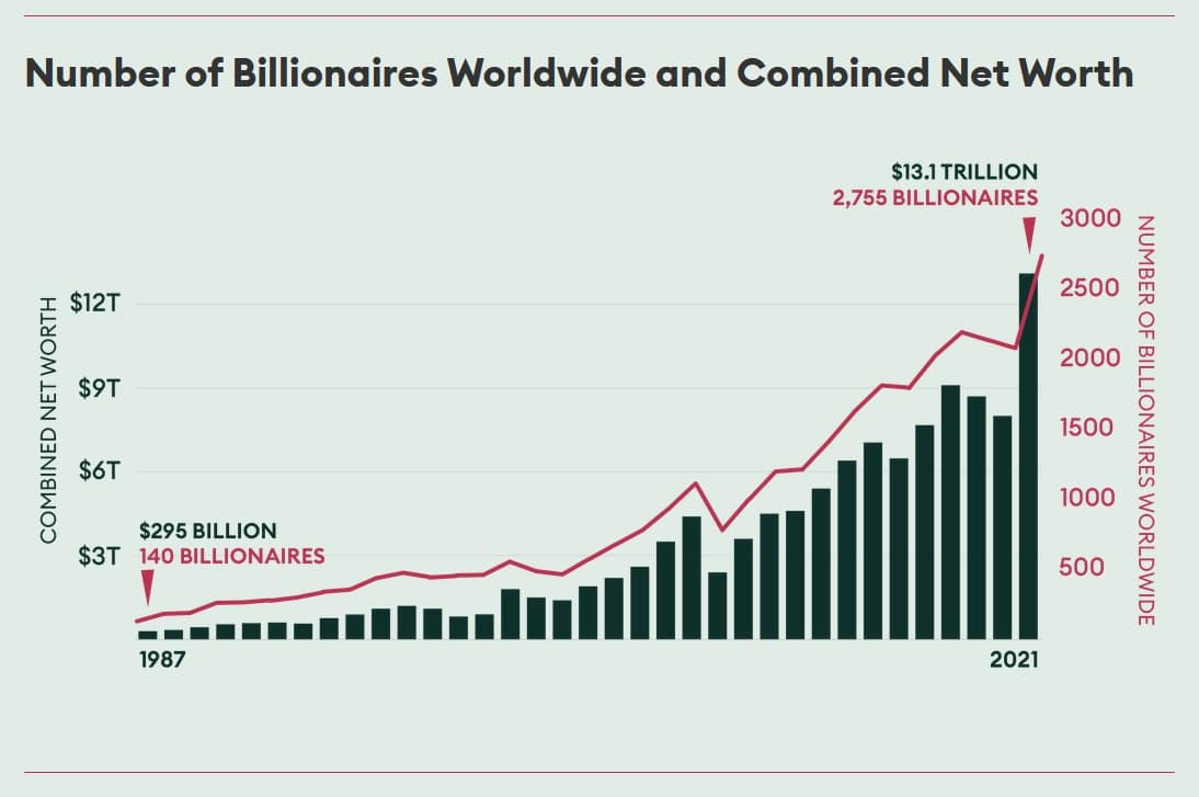 billionaires rise with inflation