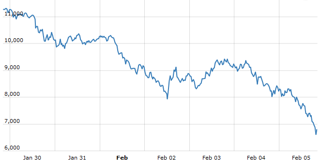 Bitcoin price leads crypto stocks lower