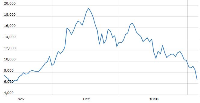 Bitcoin falls with other cryptos