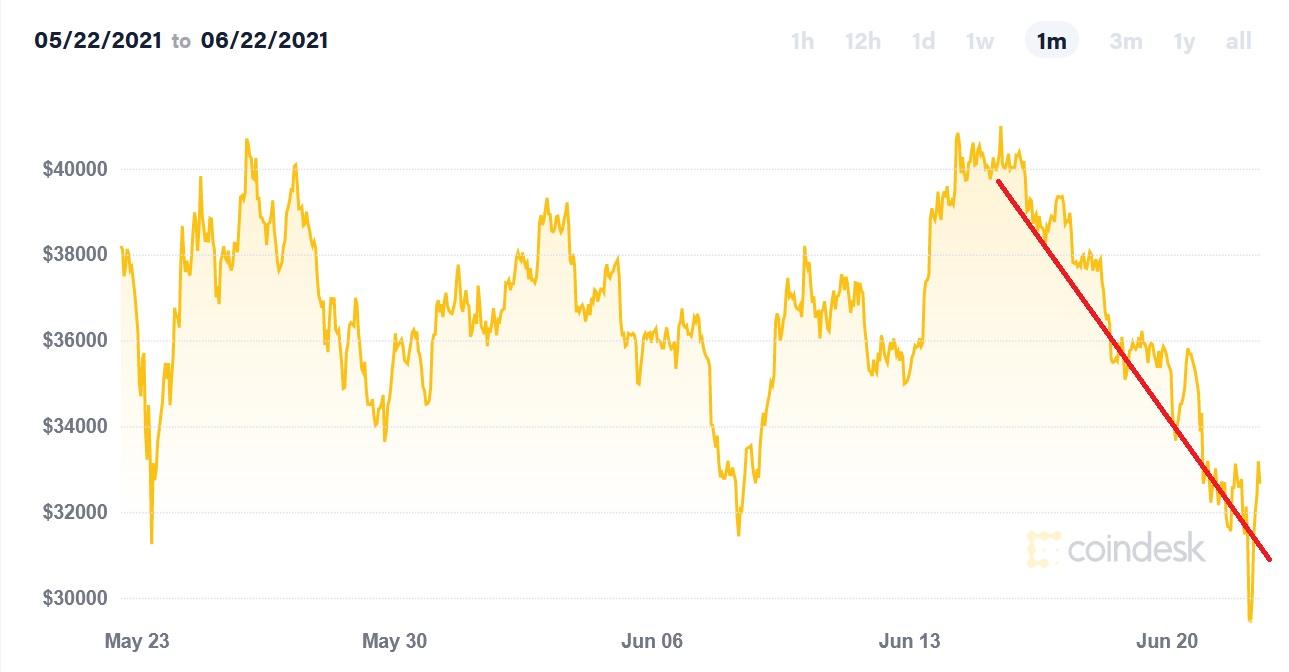 bitcoin 1 month chart